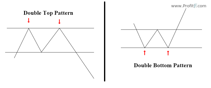Double Top and Double Bottom Pattern