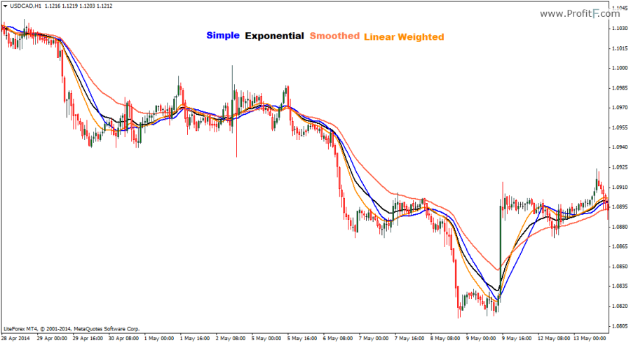 Moving Average indicator example