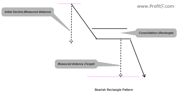Figure 2: Bearish Rectangle Example