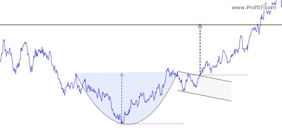 Figure 2: Cup and Handle, Trade Example