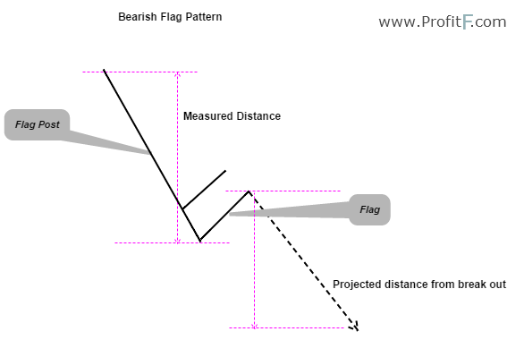 Figure 3: Bearish Flag Example