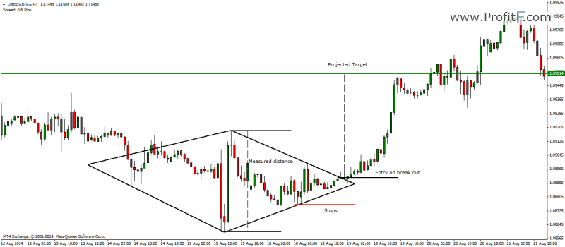 Forex diamond pattern