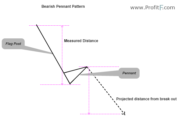Figure 5: Bearish Pennant Example