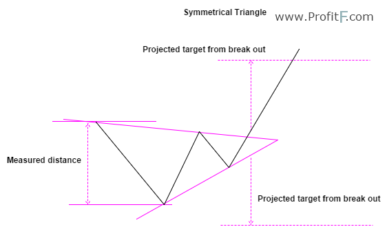 Figure 5: Symmetrical Triangle Example