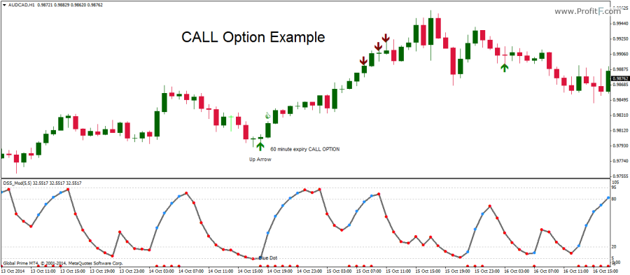 CALL Example - Robby DSS-Reversal