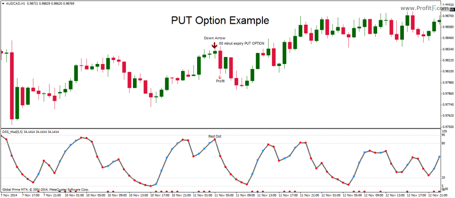 Binary options 1h strategy