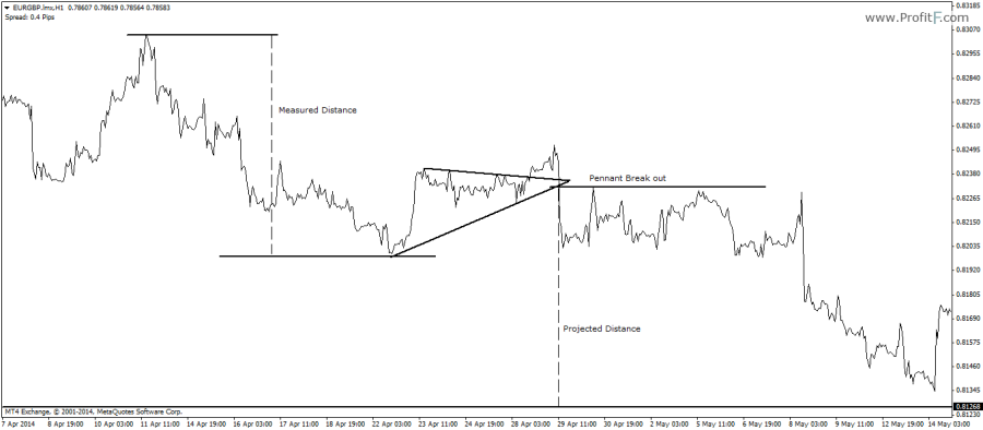 6: Bearish Pennant Trade Example