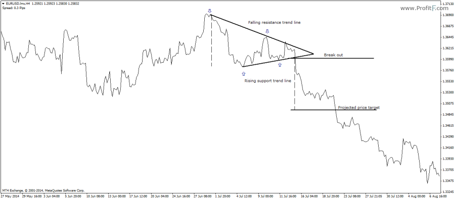 Figure 6: Bearish Symmetrical Triangle Trade Example