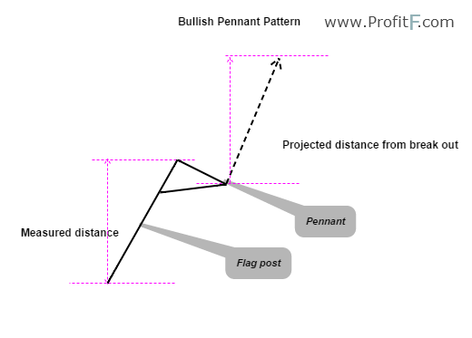 Bullish Pennant Example