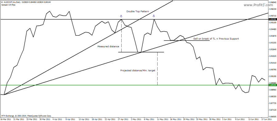 Double Top Pattern with trend lines