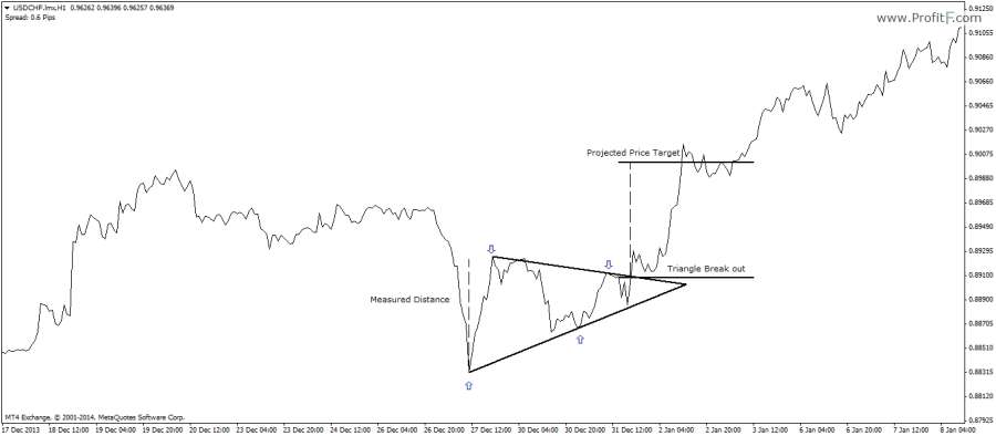 Figure 7: Bullish Symmetrical Triangle Trade Example