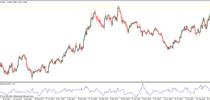 Chaikin Volatility indicator