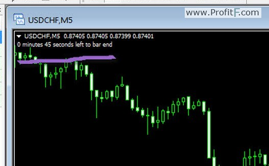 Free forex candle time indicator