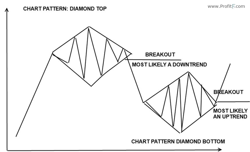 Diamond - Reversal Chart Pattern In Forex Technical Analysis