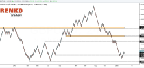 Correctly identify support and resistance with Renko Charts