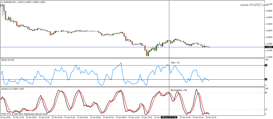 stochastic rsi binary options