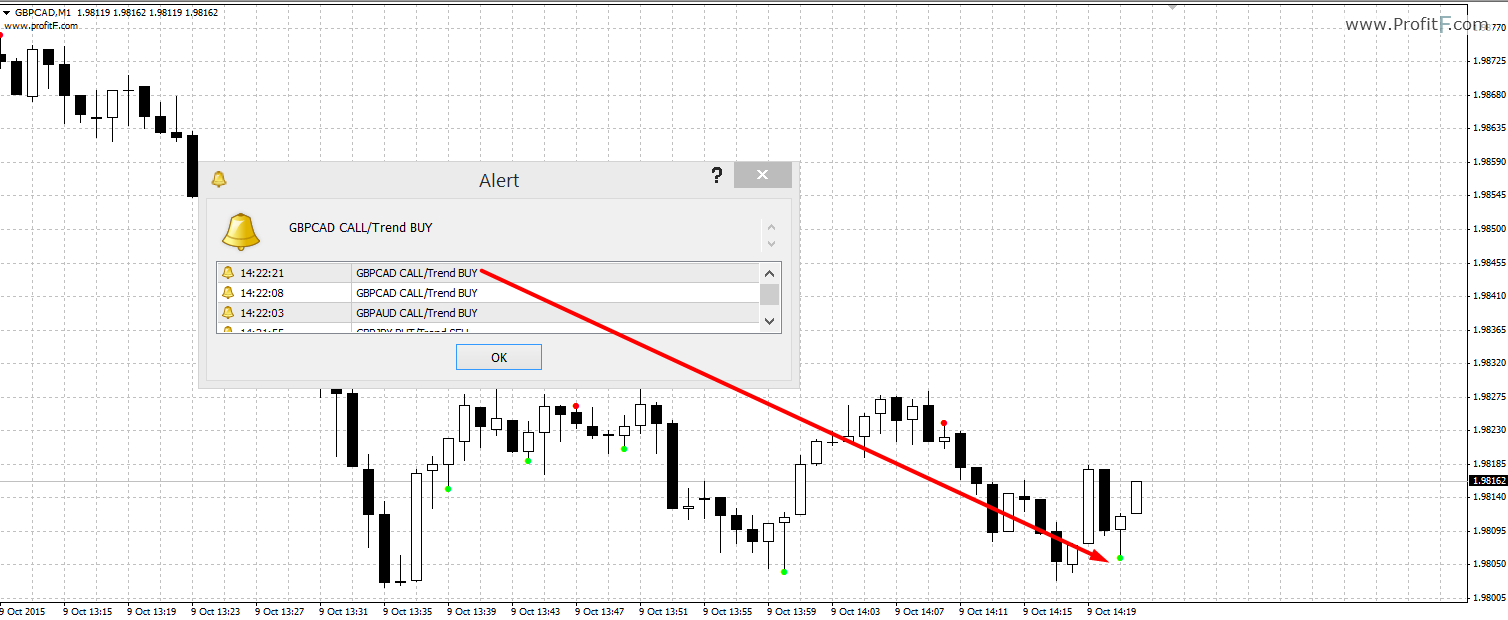 Binary options trend following