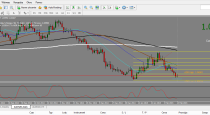 A turning point for Yen longs? and AUDNZD Trading Plan (14/02/15)