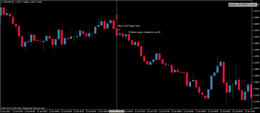 binary options arrow indicator charts