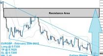 EURGBP Buy Signal 02/25/15