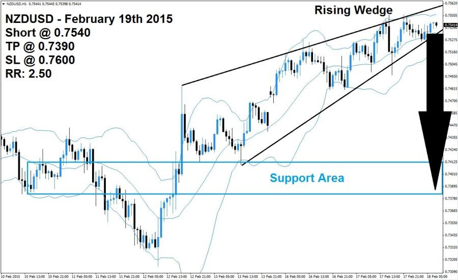 NZDUSD Sell Signal 02/18/15