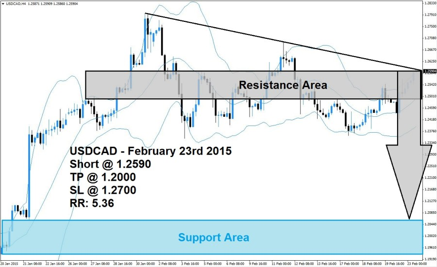 USDCAD Sell Signal 02/23/15
