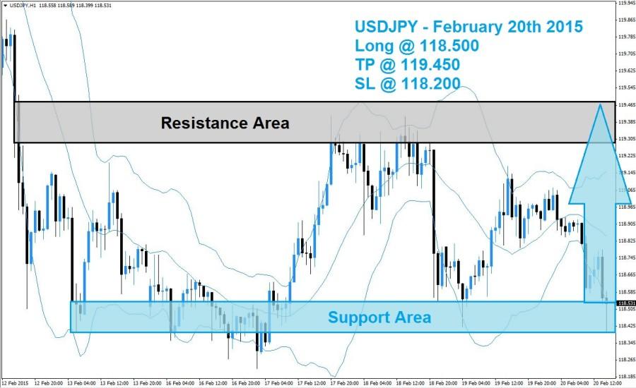 USDJPY Buy Signal 02/20/15