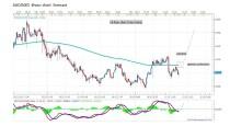AUD/NZD Forecast by Marius Ghisea (March 16-20)