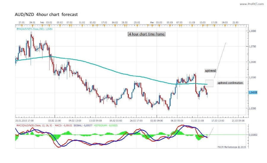 AUD/NZD Forecast by Marius Ghisea (March 16-20) - ProfitF - Website for Forex, Binary options ...