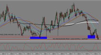 EU, USDCAD, and ANDNZD trading plan (07-03-2015)