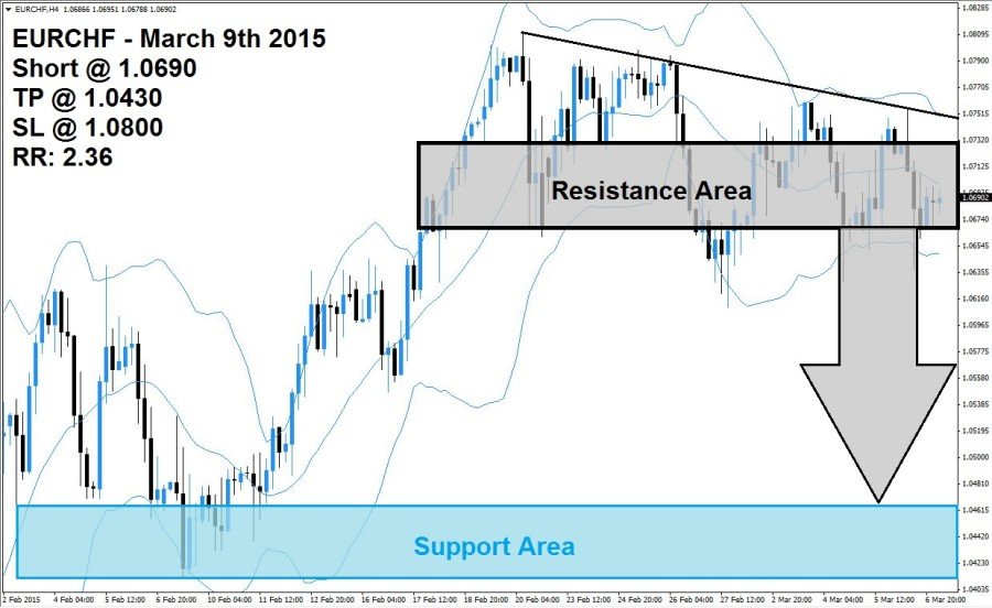 EURCHF Sell Signal (March 9th 2015)