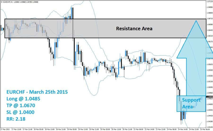 EURCHF Buy Signal (March 25th 2015)