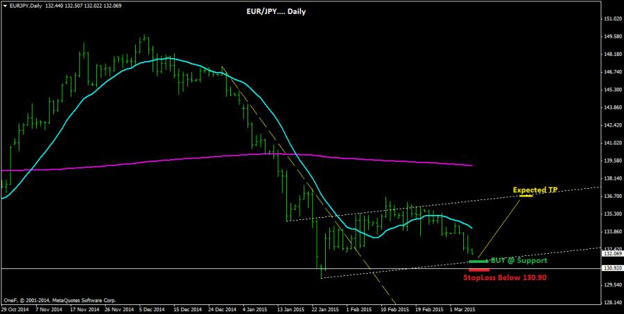 EUR/JPY Daily Timeframe
