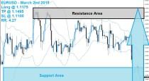 EURUSD Buy Signal 03/02/15