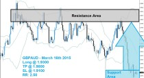 GBPAUD Buy Signal (March 16th 2015)