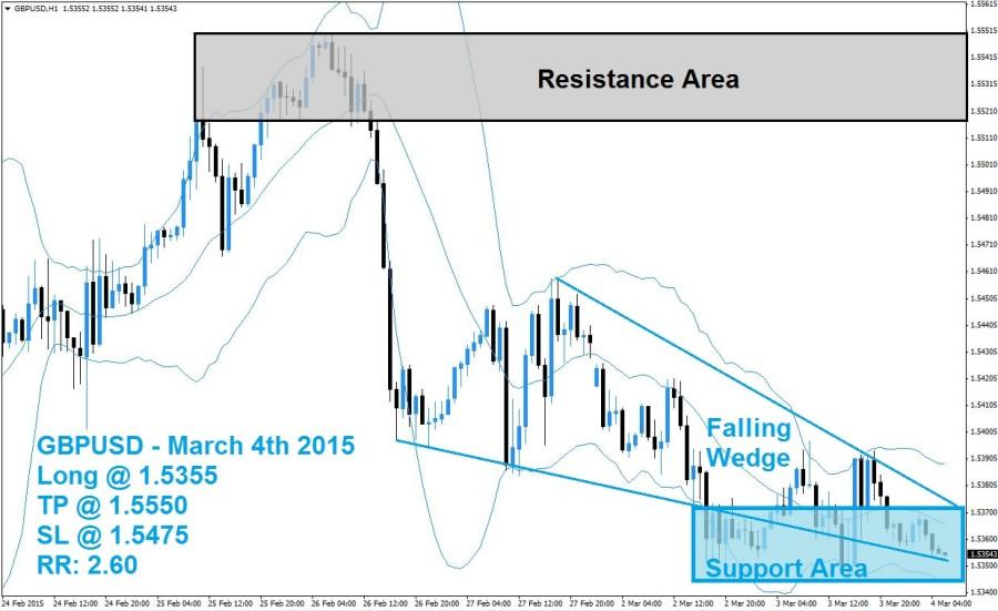 GBPUSD Buy Signal 03/04/15