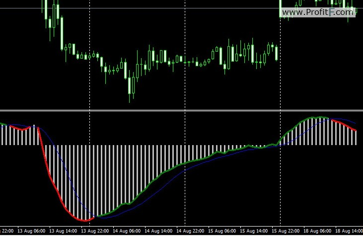 MACD (Moving Average Convergence/Divergence Oscillator)