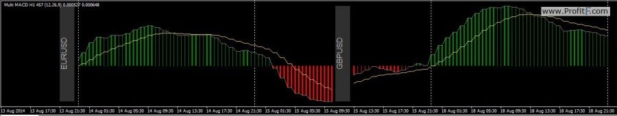 Multi_pair_MACD_mtf