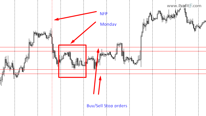 How to prepare for nfp forex