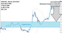 NZDUSD Sell Signal (March 23rd 2015)