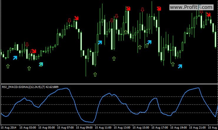 RSI of (Macd-Signal)_V1 — arrows