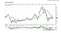 CAD/JPY FORECAST BY MARIUS GHISEA (MARCH 23-27)