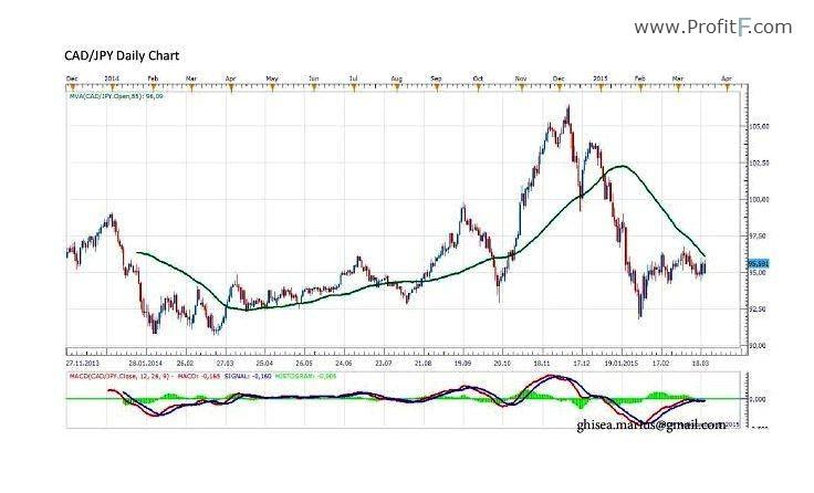 Value At Risk (VaR) - Mataf
