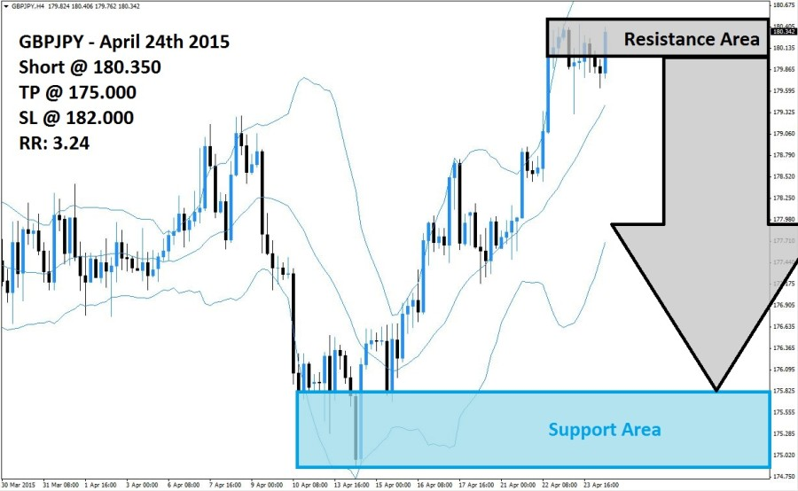 GBPJPY Sell Signal (April 24th 2015)