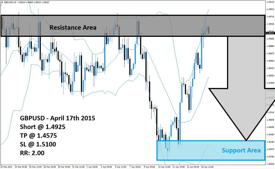 GBPUSD Sell Signal (April 17th 2015)