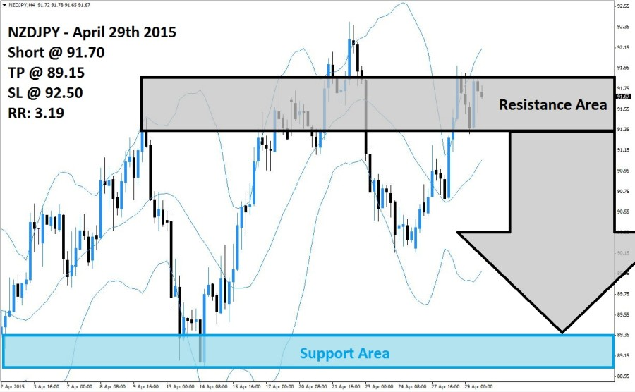 NZDJPY Sell Signal (April 29th 2015)