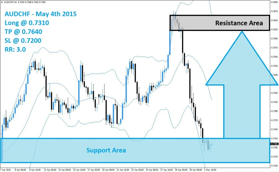 AUDCHF Buy Signal (May 4th 2015)