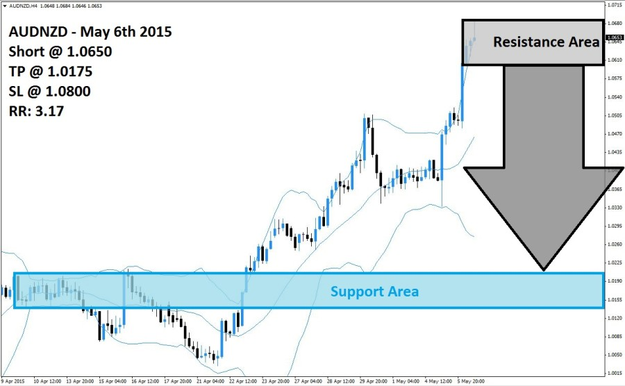 AUDNZD Sell Signal (May 6th 2015)