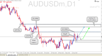 Pre Plan AUDUSD (10 May 2015) – Price Action analysis
