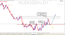 AUDUSD trading plan Buy Signal (21-05-2015) Price Action analysis